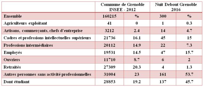 Tableau comparatif PCS INSEE Grenoble et Nuit Debout Grenoble – Camille Dantec et Thomas SIMON - 2016