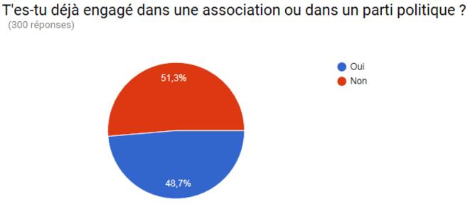 Enquête Nuit Debout Grenoble - Camille DANTEC et Thomas SIMON - 2016