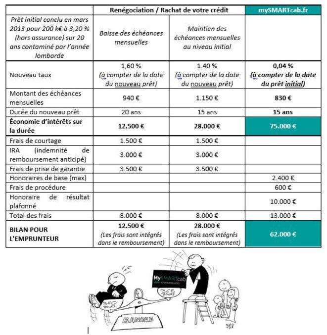 Bilan recours à mySMARTcab / renégociation crédit immobilier © Christophe Lèguevaques