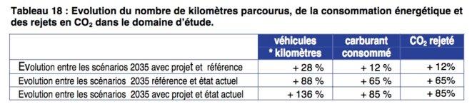 Tableau tiré de l'enquête préalable à la DUP, qui compare la situation en 2004, un scénario de référence en 2035 (basé sur une forte croissance du trafic) et la situation avec la construction de l'A45.