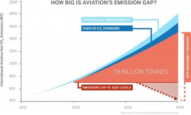 Croissance du secteur aérien et impact sur le climat