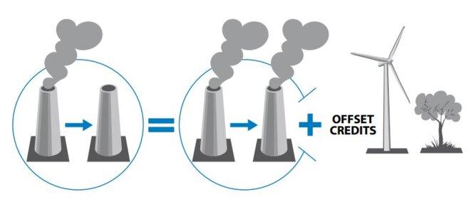 Le principe de la compensation carbone