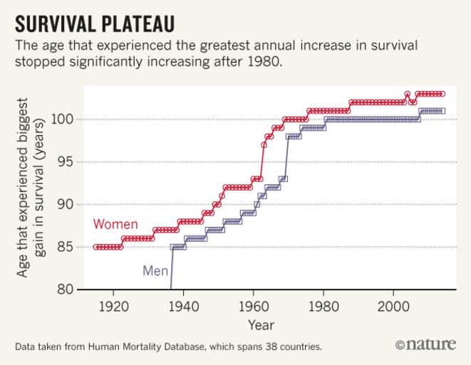 L'âge où l'on observe la plus grande augmentation annuelle de survie a atteint un plateau, indiquant une limitation naturelle de la longévité © Nature
