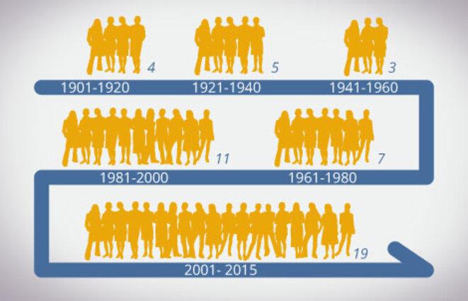 Les statistiques de l'Organisation du Nobel - Les prix Nobel attribués aux femmes de 1901 à 2015