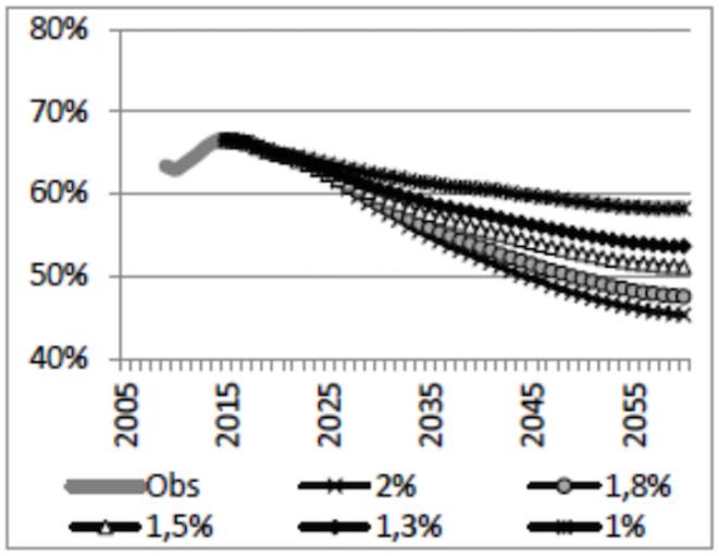 Pension nette moyenne de l'ensemble des retraités rapportée au revenu d'activité net moyen