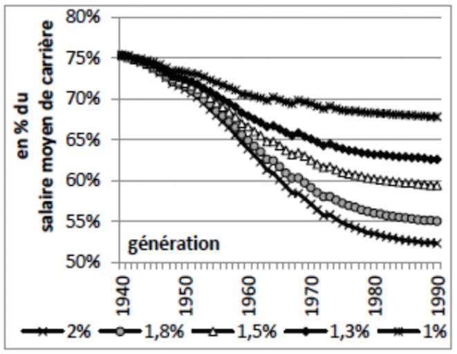 Taux de remplacement net moyen sur le cycle de vie  pour le cas type du non-cadre du privé
