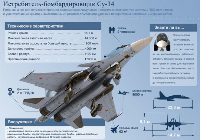 Les caractéristiques techniques du bombardier SU-34, testé « dans des situations de combat réel » en Syrie © Ministère de la défense russe