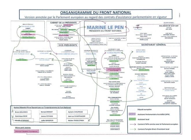 L'organigramme du Front national, annoté par les services du parlement européen. © Mediapart