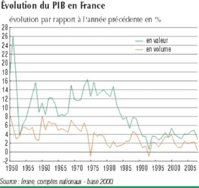 croissance-1950-2009