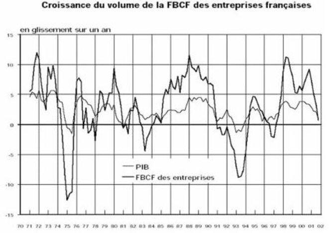 croissance-fbcf