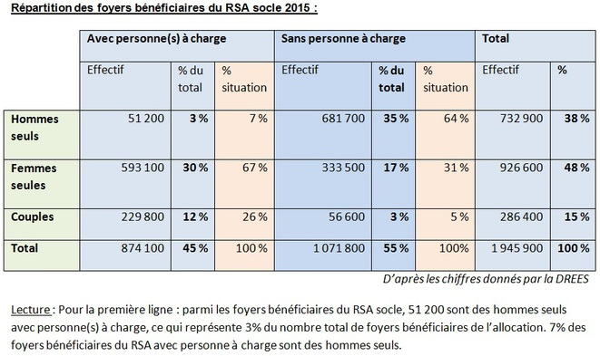 repartition-rsa-situation-familliale