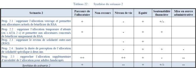 sirugue-tableau-scenario-2
