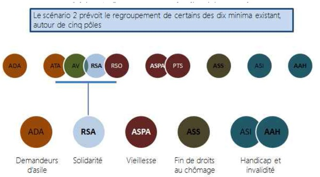 Minima Sociaux Le Rapport Sirugue Inquietante Boussole Du