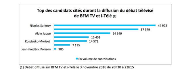 barome-tre-primaires-bfm-tv-site-l-argus-de-la-presse