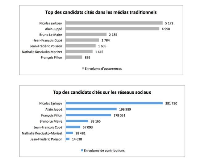 barome-tre-primaires-top-des-candidats-me-dias-traditionnels-site-l-argus-de-la-pre
