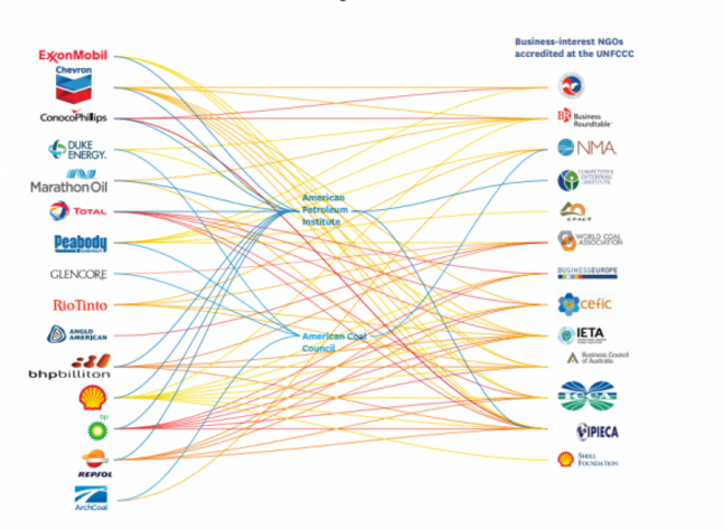 Relations économiques entre les lobbys des énergies fossiles et les ONG à la COP22