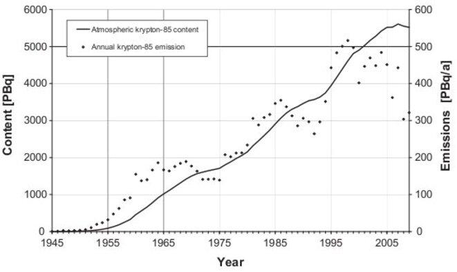 rejets krypton 85 retraitement © Ahlswede et al. 2013, fig. 2.