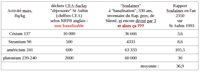 """Comparaison """"Soulaines""""+300 et St Aubin © A.G."""