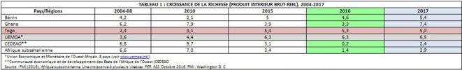 TABLEAU 1 : CROISSANCE DE LA RICHESSE (PRODUIT INTERIEUR BRUT REEL), 2004-2017