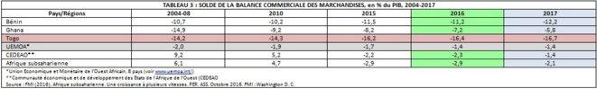 TABLEAU 3 : SOLDE DE LA BALANCE COMMERCIALE DES MARCHANDISES, en % du PIB, 2004-2017