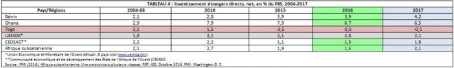 TABLEAU 4 : Investissement étrangers directs, net, en % du PIB, 2004-2017