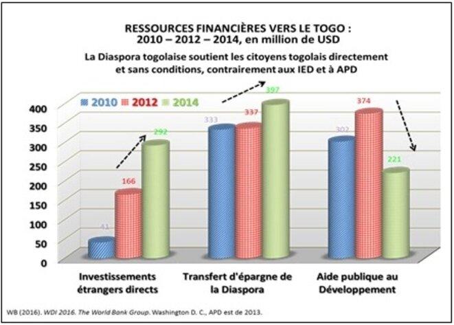 TOGO: Transferts d'argent de la Diaspora Togolaise