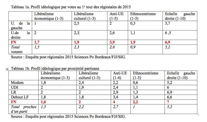 Tableaux 1a et 1b. © Mediapart