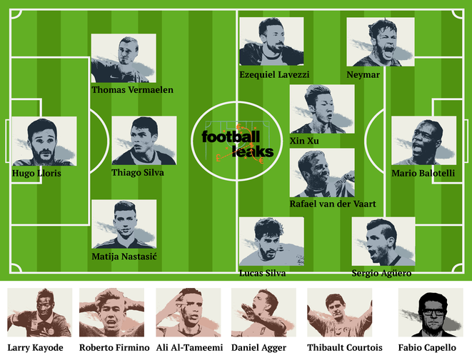 La « dream-team » des Football Leaks. © Mediapart