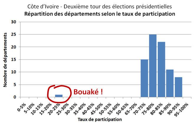 Répartition des départements de la Côte d'Ivoire selon le taux de participation au deuxième tour de l'élection présidentielle de novembre 2010 © Pascal Diethelm