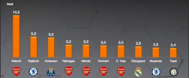 Les dix transferts les plus chers de joueurs de moins de 16 ans, avant 2015 (en millions d'euros) © DR