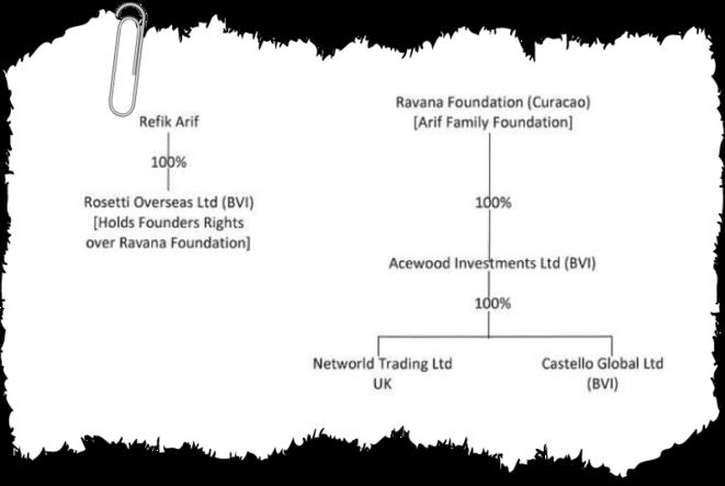 Le montage de blanchiment de la famille Arif. Les profits de l'usine chimique kazakhe sont transférés à la société Castello (îles Vierges britanniques), elle-même contrôlée par la fondation familiale Ravana, basée à Curaçao. © EIC