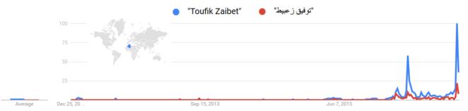 La recherche du nom de Toufik Zaibet sur Google, en français et en arabe