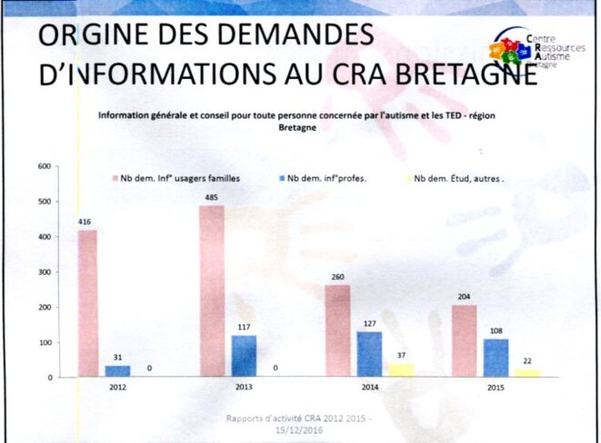 Demandes de conseils au CRA Bretagne