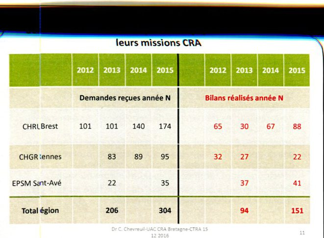 Demandes et diagnostics enfants CRA Bretagne