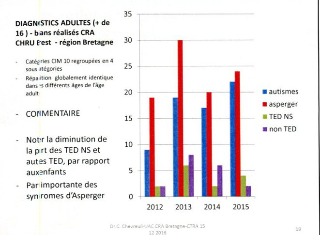 Répartition des diagnostics adultes au CRA de Bretagne
