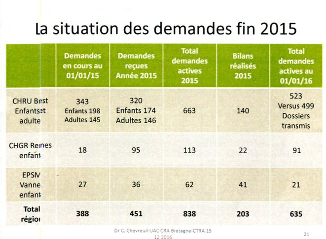 Délais d'attente au CRA de Bretagne