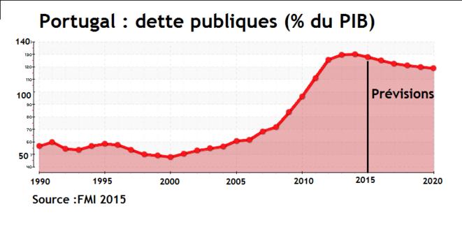 portugal-dette-brute-publique-selon-pib-1