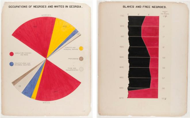"""""""Emplois des noirs et des blancs en Géorgie""""; """"noirs esclaves et libres"""" entre 1790 et 1870. Graphiques coloriés extraits de W. E. B. Du Bois, The Georgia Negro, A Study, 1900."""