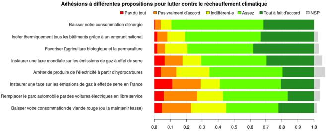 """Figure 3 : """"Que pensez-vous des propositions suivantes pour lutter contre le réchauffement climatique ?"""" Question posée à un échantillon représentatif de 545 Français à l'automne 2016. © adrien-fabre.com/sondage/resultats.php#_ee"""