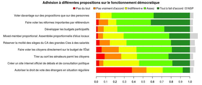"""Figure 2 : """"Que pensez-vous des propositions suivantes ?"""" Question posée à un échantillon représentatif de 545 Français à l'automne 2016. © http://adrien-fabre.com/sondage/resultats.php#_ed"""