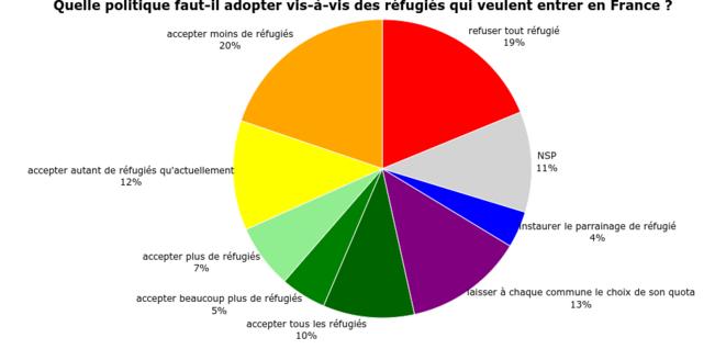 Figure 6 : Question posée à un échantillon représentatif de 307 Français à l'automne 2016. © adrien-fabre.com/sondage/resultats.php#_er