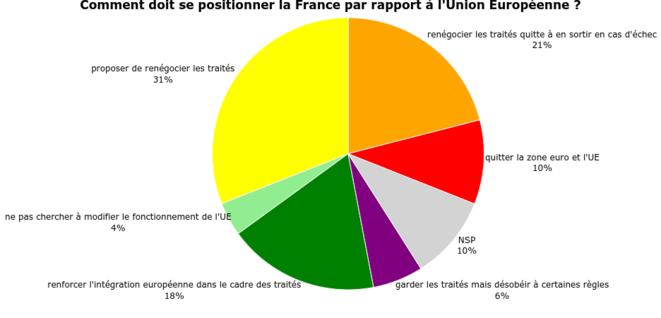 Figure 4 : Question posée à un échantillon représentatif de 492 Français à l'automne 2016. © adrien-fabre.com/sondage/resultats.php#_ed