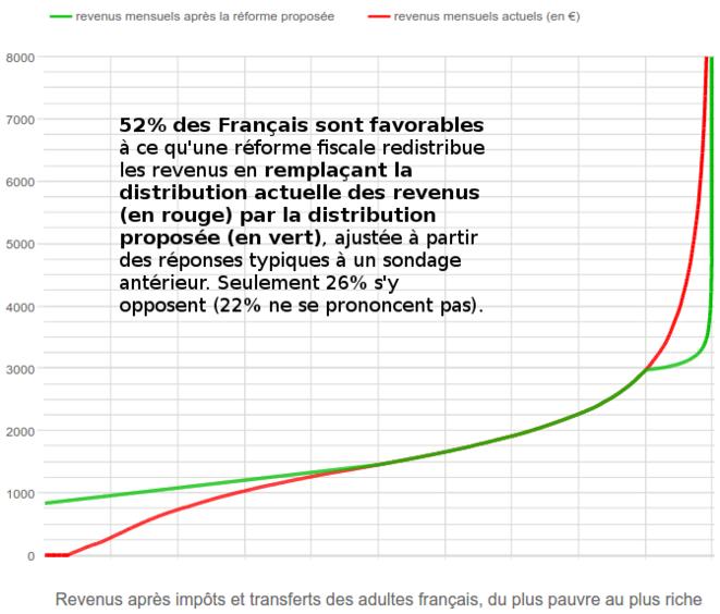 """Figure 1 : """"Imaginez une réforme fiscale qui aurait les caractéristiques suivantes : la distribution actuelle des revenus des français (en rouge) serait remplacée par une distribution plus égalitaire (en vert) ; cette réforme instaurerait un revenu de base garanti à chacun de 800€/mois, désavantagerait les 10 % les plus riches par rapport à la situation actuelle mais avantagerait les 50 % les plus pauvres ; elle opérerait un transfert de 10% du PIB des plus riches vers les plus pauvres, par rapport à la situation actuelle. Approuveriez-vous une telle réforme fiscale ?"""" Question posée à un échantillon représentatif de 505 Français à l'automne 2016. © adrien-fabre.com/sondage"""