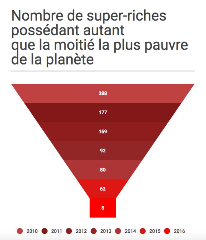 Infographie Infogram extraite du site du magazine Marianne.