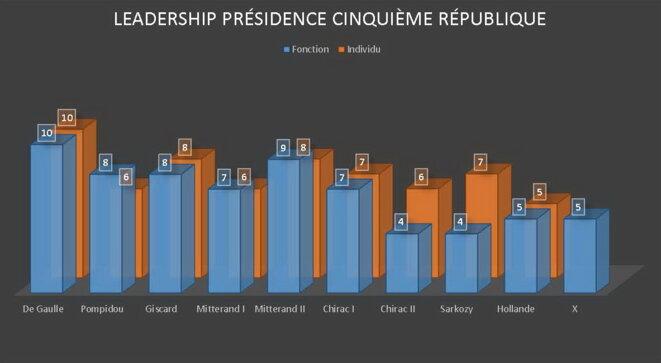 leadership-presidence-ve-republique