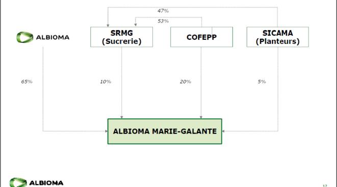 Actionnariat du projet Albioma à Marie-Galante - extrait d'une plaquette de présentation du projet