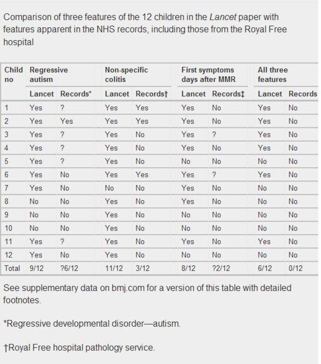 """Tableau de comparaison entre les """"données"""" du Lancet et celles des dossiers des enfants. © BMJ"""