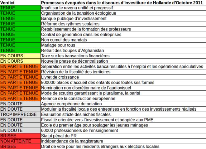 Bilan des propositions du discours d'investiture de Hollande en 2011 © viemax