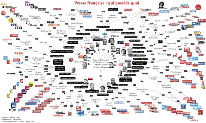 Concentration des médias © Le monde diplomatique - Acrimed