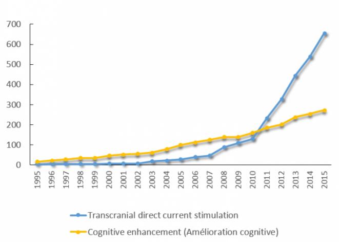 Augmentation constante du nombre de publications par an relatives à l'amélioration cognitive et à la tDCS ces vingt dernières années - Medline Trend